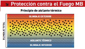 aislante termico proteccion contra el fuego