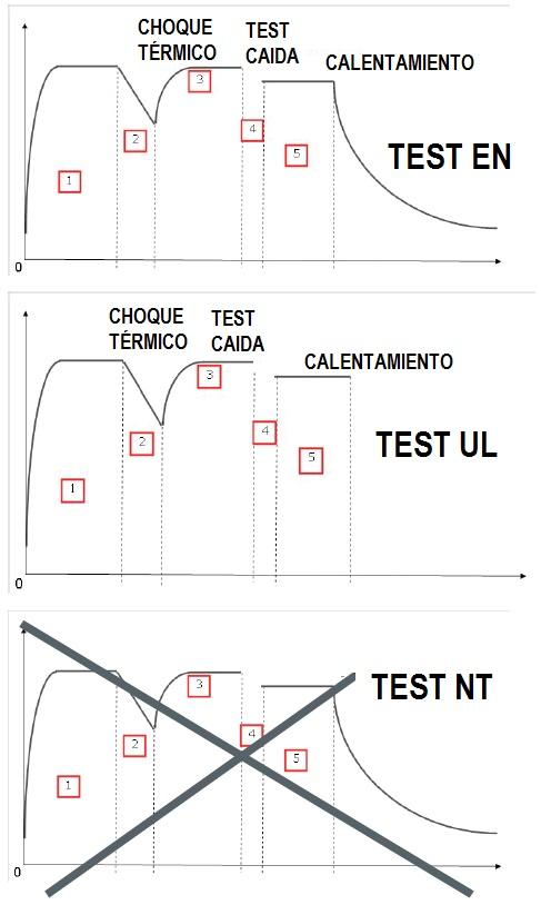 Grafica de test de armario ignifugo homologado